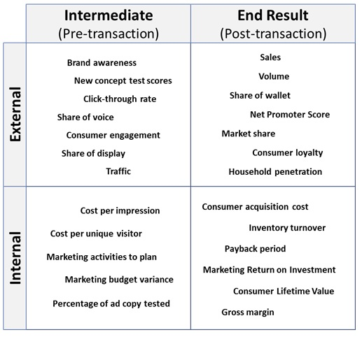 "Adapted from ""Marketing Metrics,"" M. Stanko and M. Fleming, Ivey Publishing, 2014"