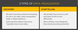 Data Visualization and Storytelling