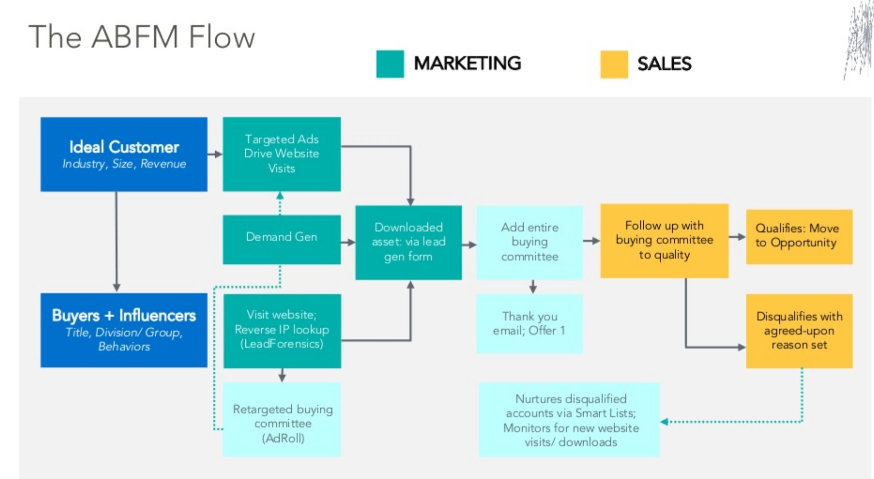 Account-based marketing, ABM, combines sales & marketing funnels