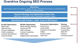 Overdrive Ongoing SEO Process