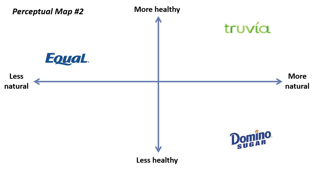 perceptual map for fast food industry